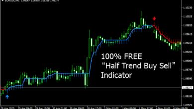 Photo of 100% Free – Half Trend Buy Sell MT4 Indicator