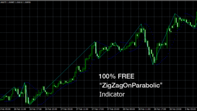 Photo of 100% Free – ZigZagOnParabolic MT4 Indicator