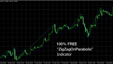 Photo of 100% Free – ZigZagOnParabolic MT4 Indicator