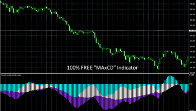 "Photo of 100% FREE – ""MAxCD"" Forex Indicator"