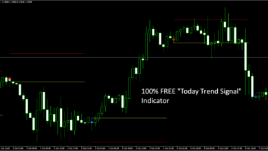 "Photo of 100% FREE – ""Today Trend Signal"" MT4 Forex Indicator"