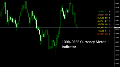 "Photo of 100% FREE ""Currency Meter II"" MT4 Forex Indicator"