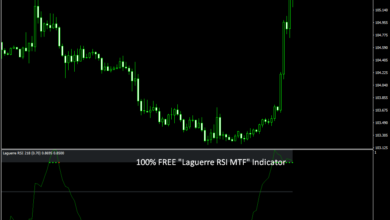 "Photo of 100% FREE ""Laguerre RSI MTF"" Forex Indicator"