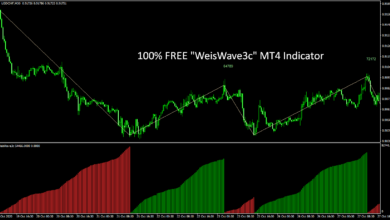 "Photo of 100% FREE – ""Weis Wave 3c"" MT4 Forex Indicator"