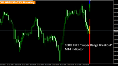 "Photo of 100% FREE ""Super Range Breakout"" MT4 Forex Indicator"