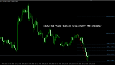 "Photo of 100% FREE ""Auto Fibonacci Retracement"" MT4 Forex Indicator"