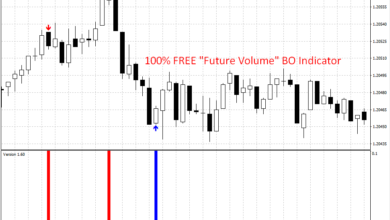 "Photo of 100% FREE ""Future Volume"" Indicator for trading Binary Options – No Repaint"