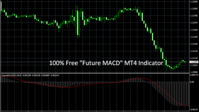 "Photo of 100% FREE ""Future MACD"" MT4 Forex Indicator"